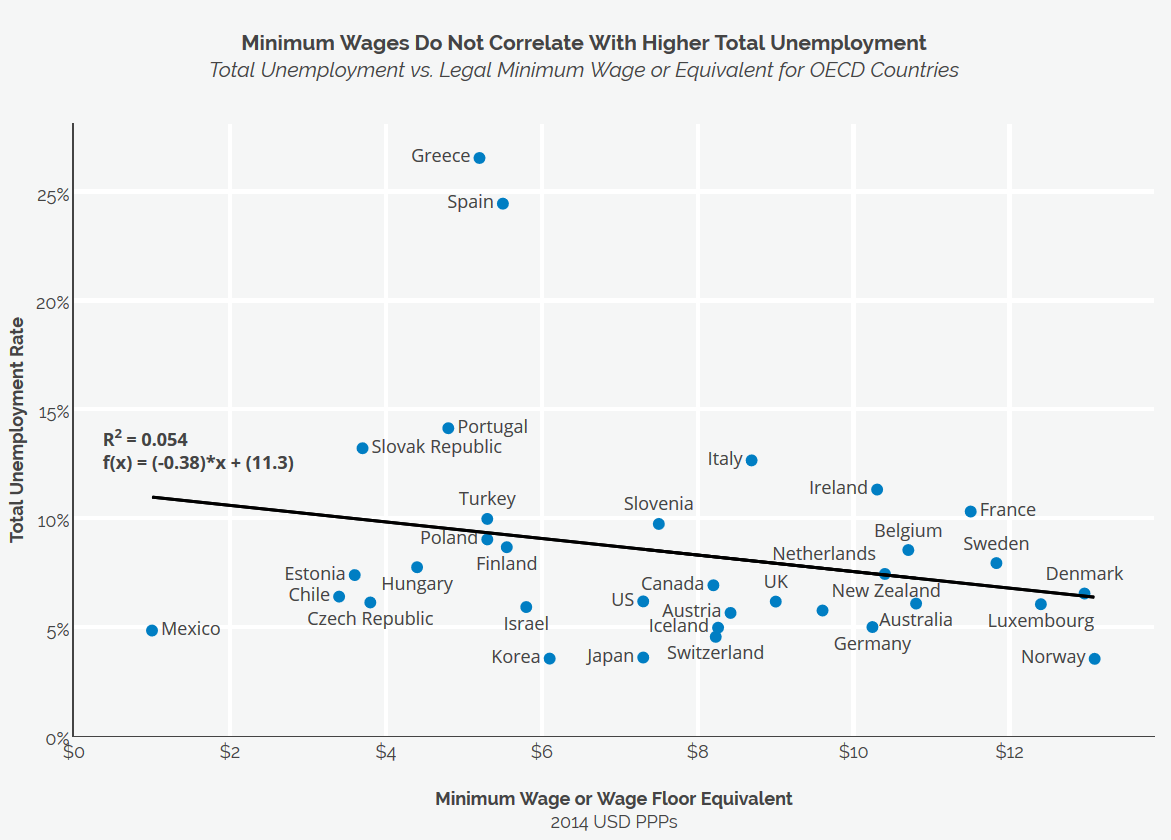 Note to American Enterprise Institute: Minimum Wages Do Not Correlate With Higher Unemployment